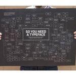 Визуальный гид по типографике