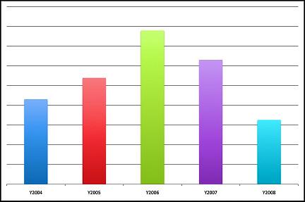 Объем продаж компьютерной литературы в США с 2004 по 2008 год. Шаг — 50 тыс. экз.